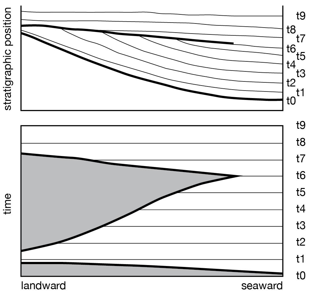 Klt 250 Wiring Diagram Wire Data Schema Source · an online guide to  sequence stratigraphy rh strata uga edu Honda Three Wheeler Engine Diagram 4